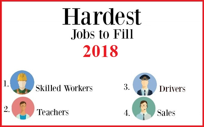 How to Fill the Hardest Jobs?